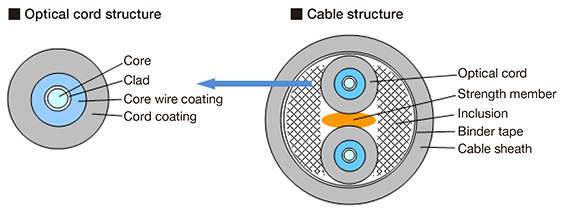Hpcf Fiber Optic Cable Pcf Optical Cables Electric